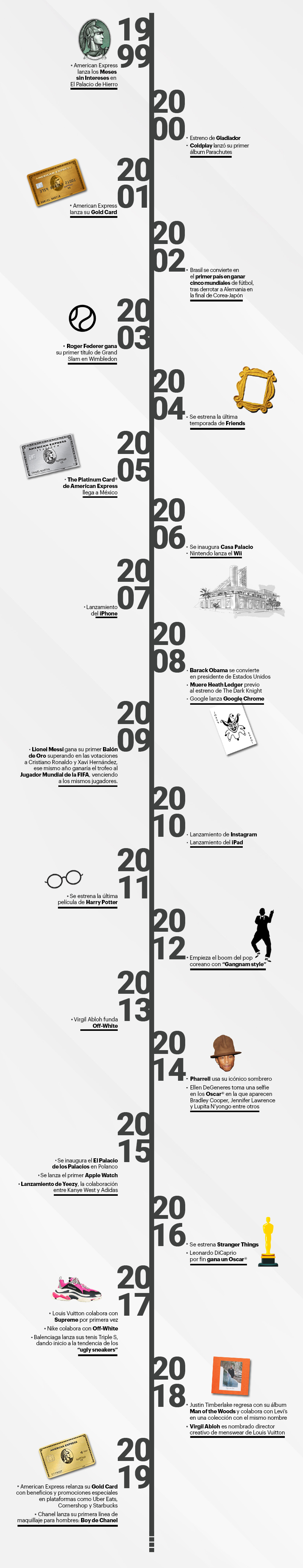 Esquire-TimeLine-AmericanExpress-NotaF